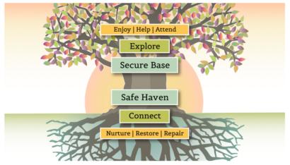 Tree Screenshot